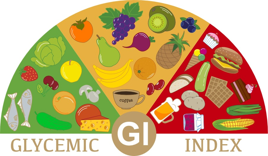 How the Glycemic Index Impacts Your Health